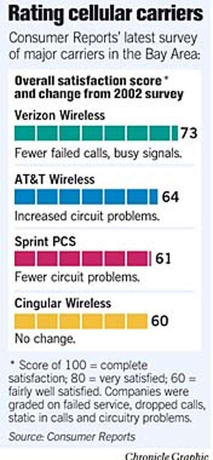 Rating Cellular Carriers. Chronicle Graphic Photo: Todd Trumbull