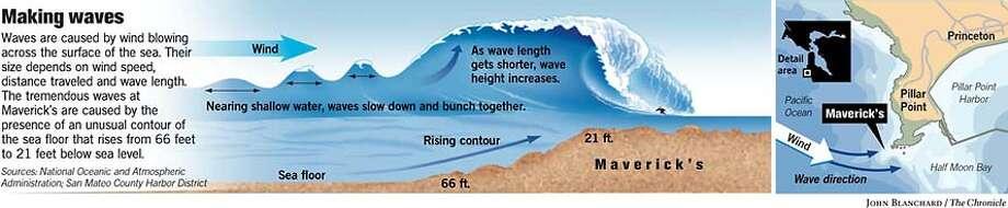 Making Waves. Chronicle graphic by John Blanchard Photo: John Blanchard