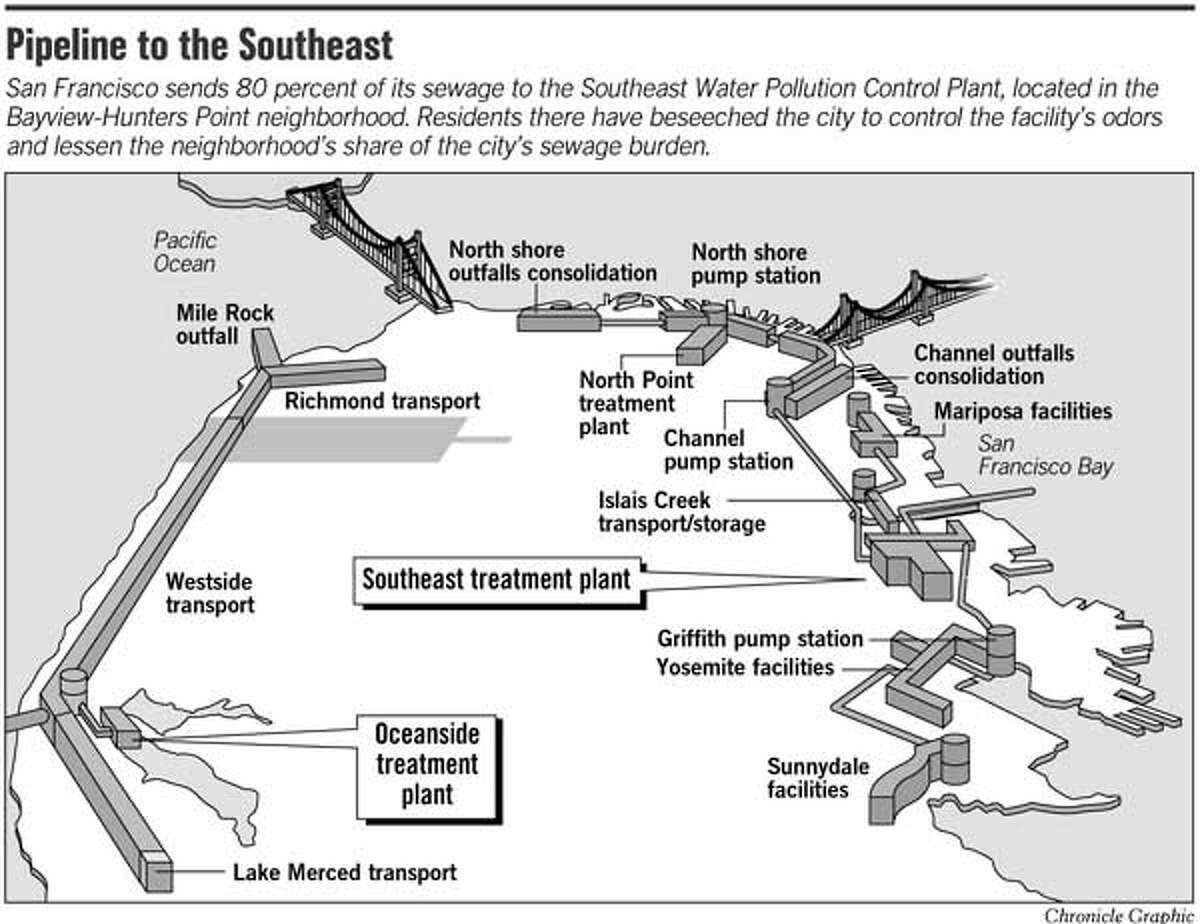 Pipeline to the Southeast. Chronicle Graphic