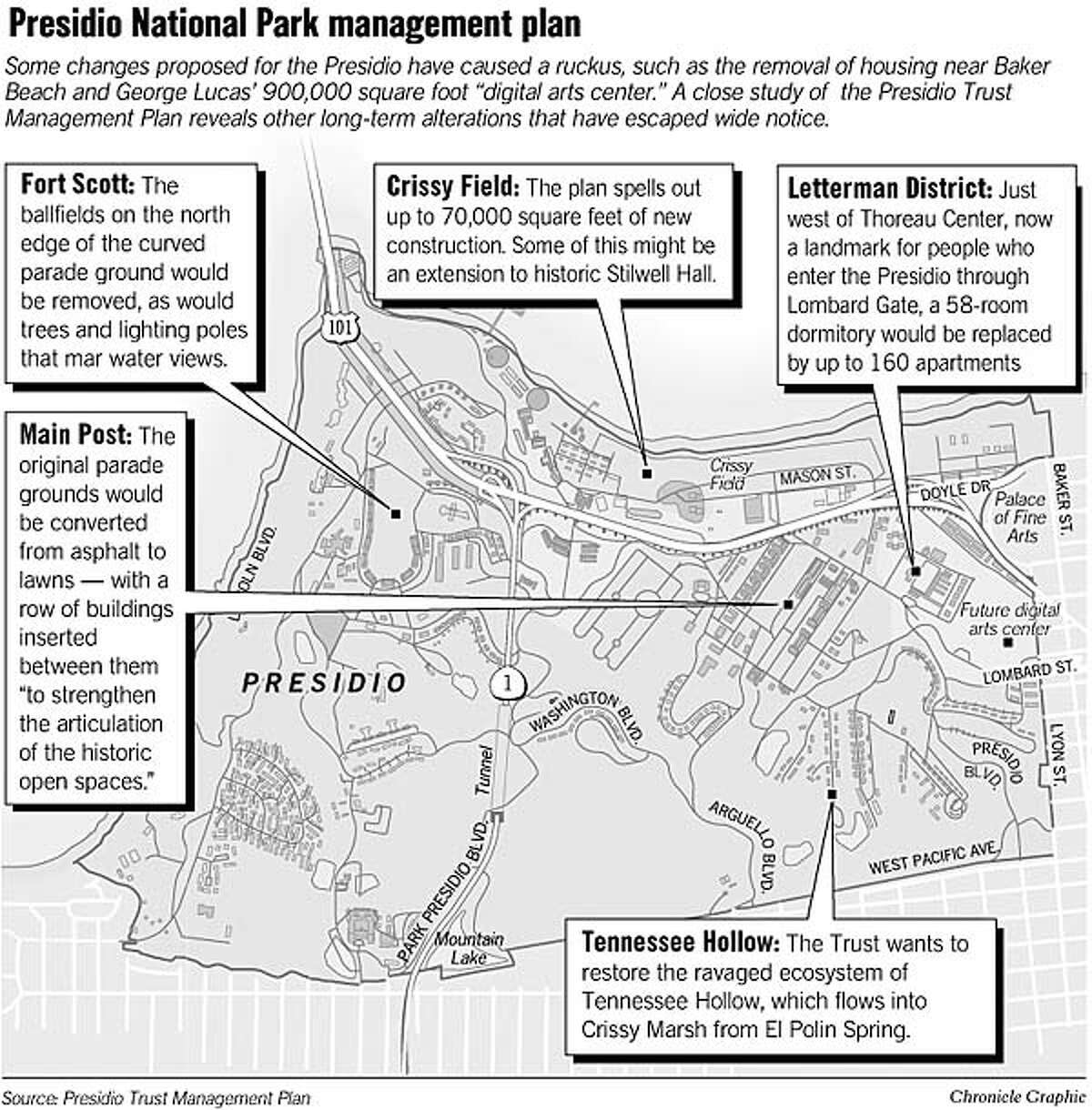 Presidio National Park Management Plan. Chronicle Graphic