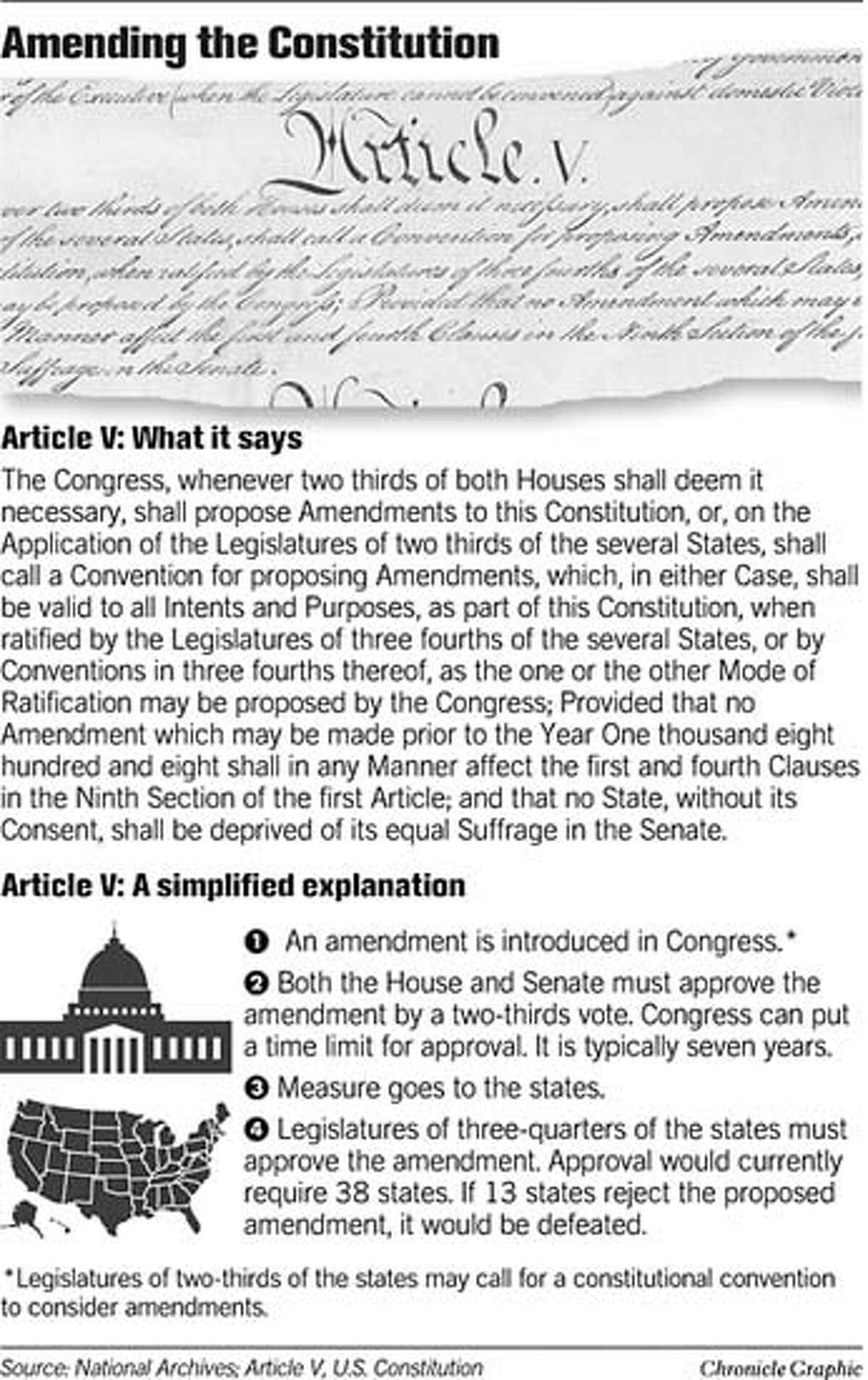 Amending the Constitution. Chronicle Graphic