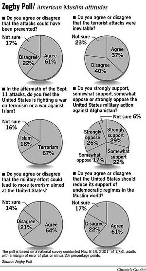 Zogby Poll: American Muslim Attitudes. Chronicle Graphic