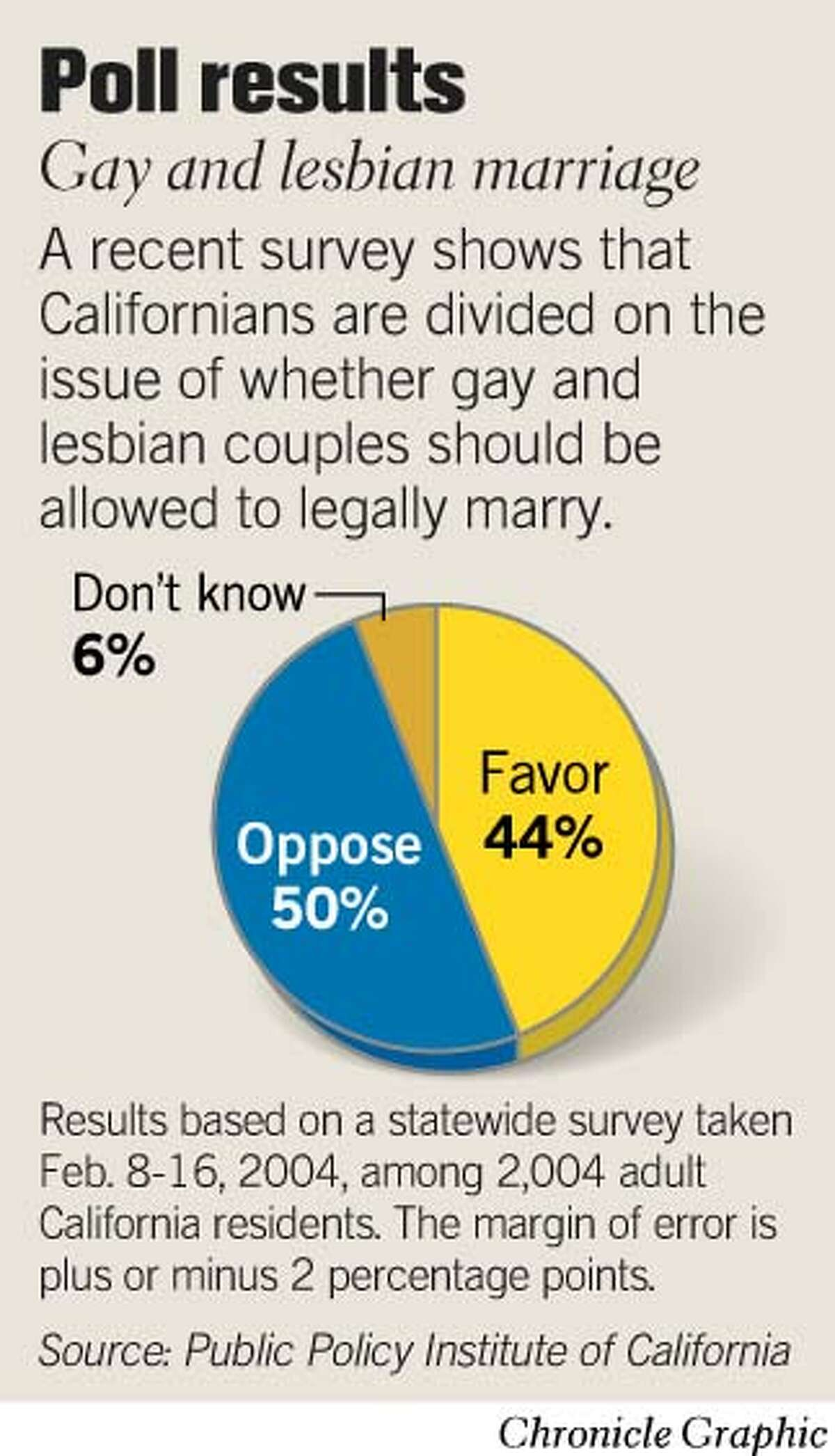 Poll Results: Gay and lesbian marriage. Chronicle Graphic