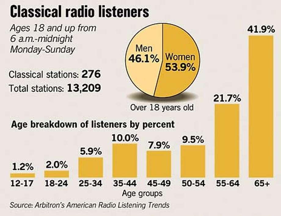 Classical Radio Listeners