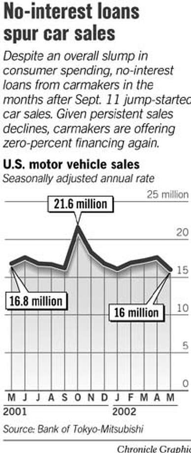 No-Interest Loans Spur Car Sales. Chronicle Graphic