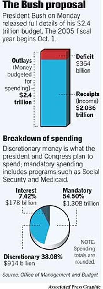 The Bush Proposal. Associated Press Graphic Photo: John Blanchard