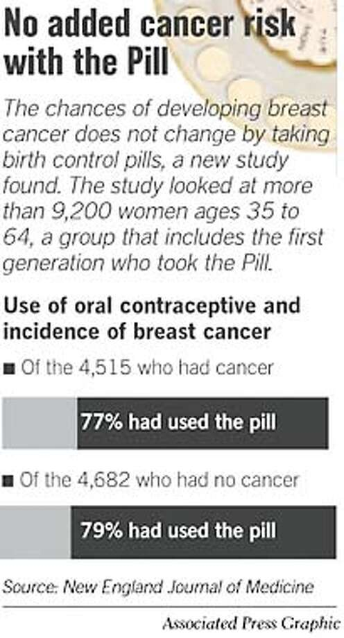 No Added Cancer Risk With The Pill. Associated Press Graphic