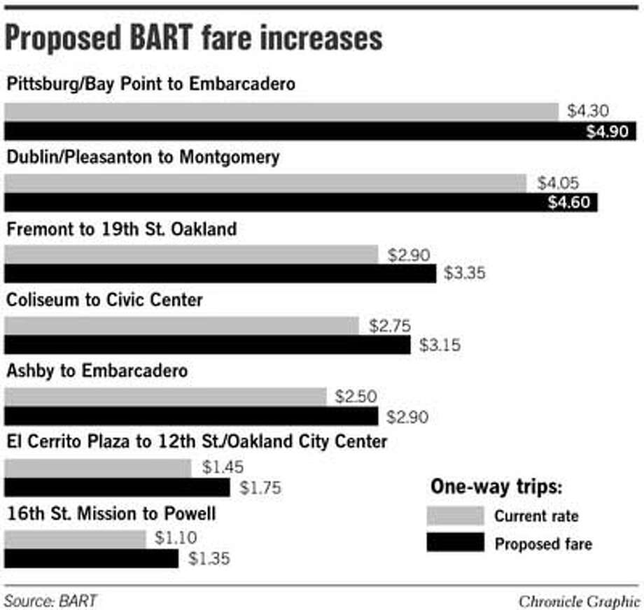 Proposed BART Fare Increases. Chronicle Graphic