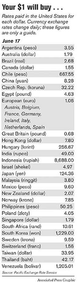 Currency Exchange Rates. Associated Press Graphic