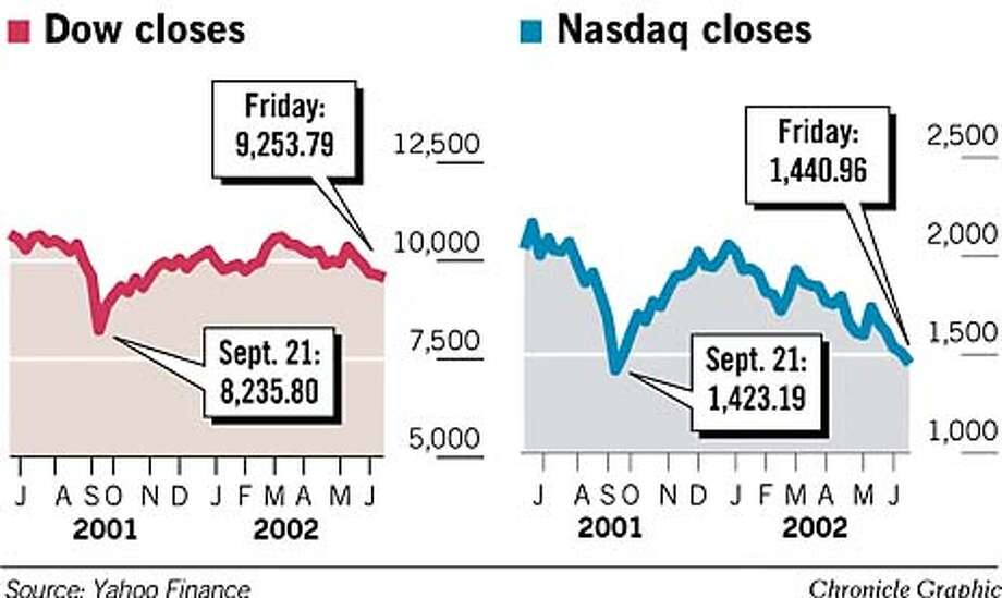 Dow and Nasdaq. Chronicle Graphic