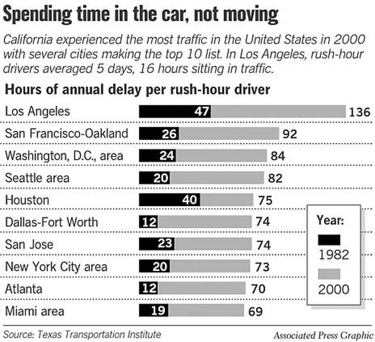 Spending Time In The Car, Not Moving. Chronicle Graphic