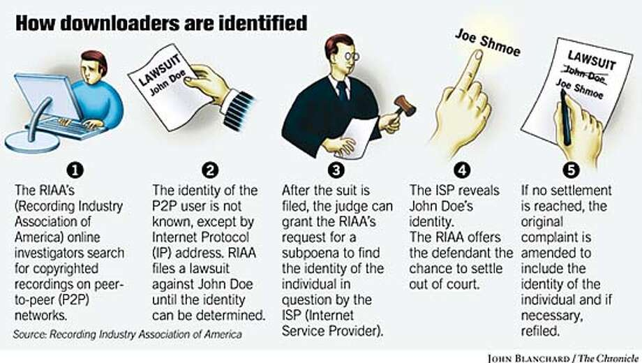How Downloaders Are Identified. Chronicle graphic by John Blanchard Photo: John Blanchard