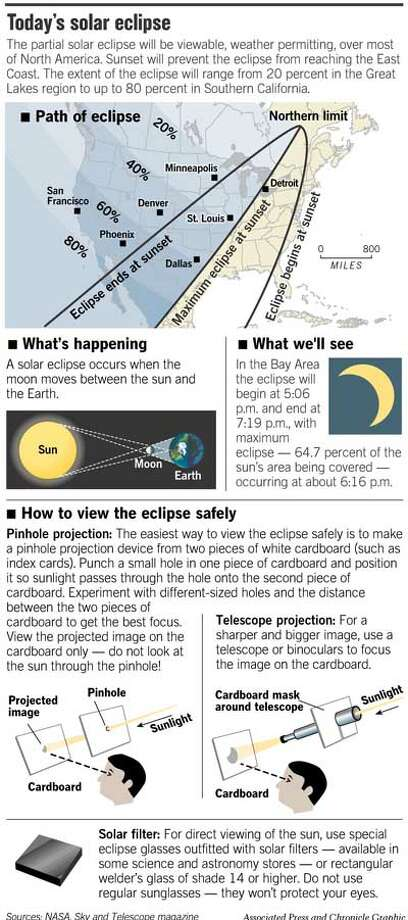 Today's Solar Eclipse. Associated Press and Chronicle Graphic