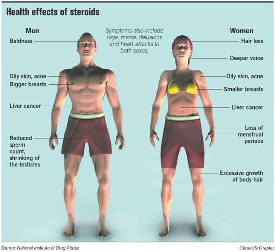 Health Effects of Steroids. Chronicle Graphic