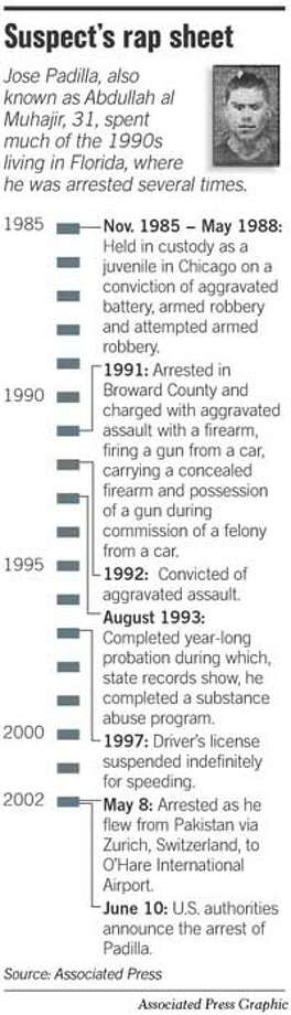 Suspect's Rap Sheet. Associated Press Graphic