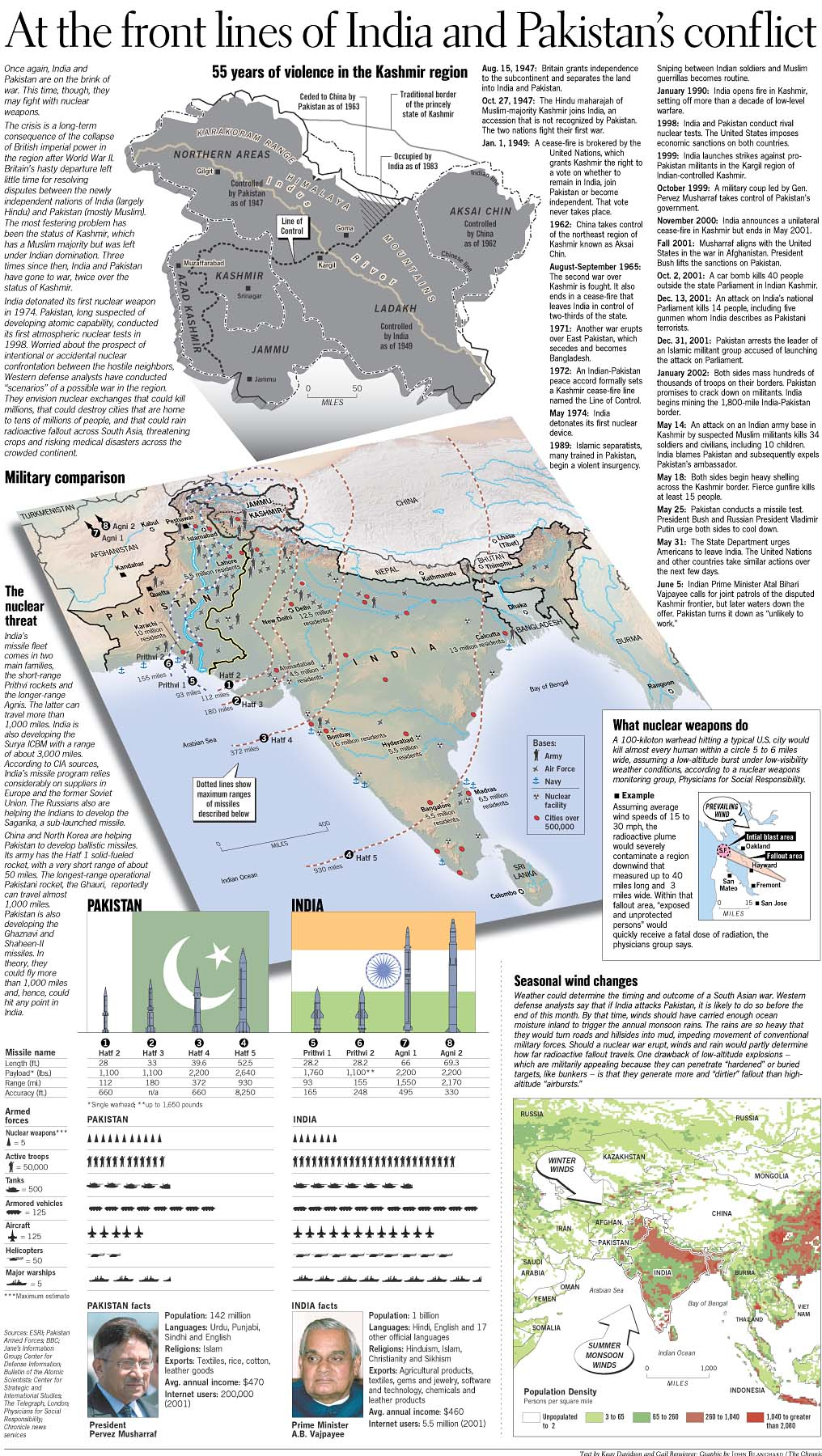 kashmir conflict between pakistan and india Background to the kashmir conflict kashmir has always been at the centre of the dispute between india and pakistan but unfortunately both sides have failed to give.