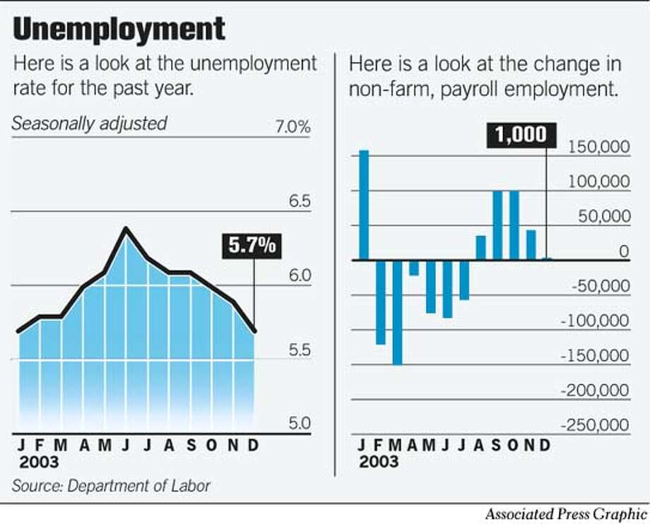 Unemployment. Associated Press Graphic Photo: John Blanchard