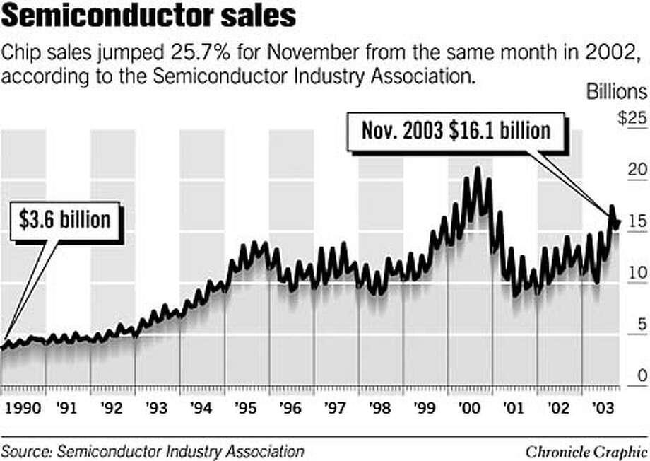 Semiconductor sales. Chronicle Graphic Photo: Joe Shoulak
