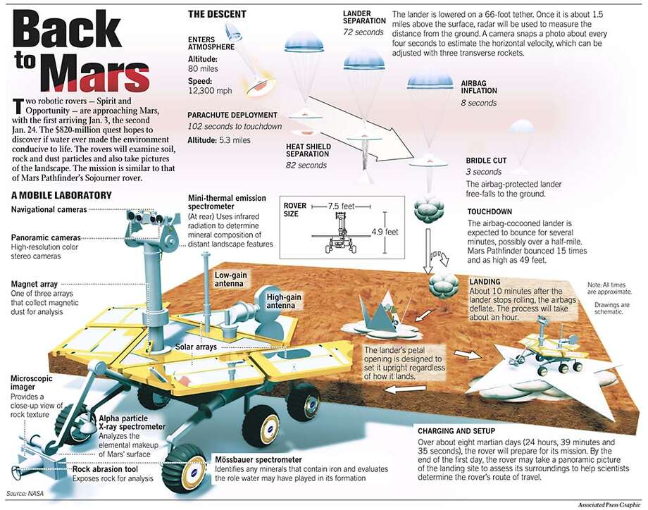 Back to Mars. Associated Press Graphic Photo: Todd Trumbull