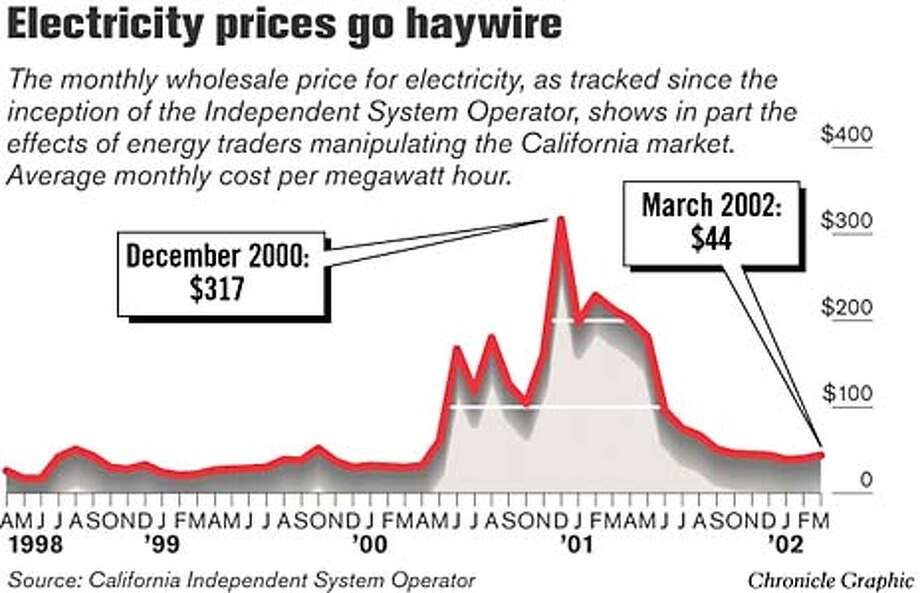 Electricity Prices Go Haywaire. Chronicle Graphic