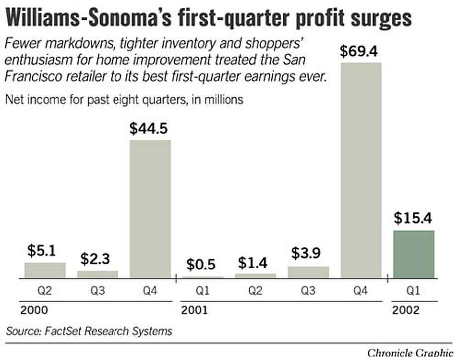 Williams-Sonoma's First Quarter Profit Surges. Chronicle Graphic