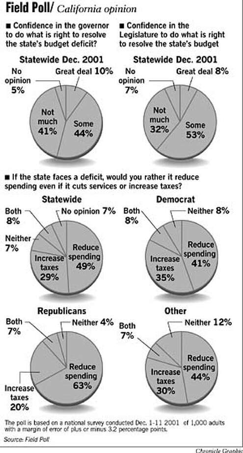 Field Poll/California Opinion. Chronicle Graphic