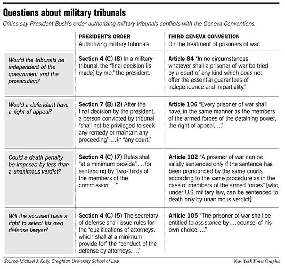 Questions About Military Tribunals. Chronicle Graphic