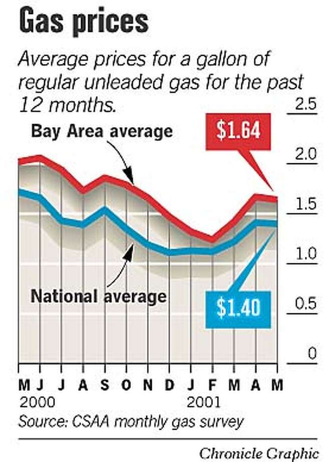 Gas Prices. Chronicle Graphic