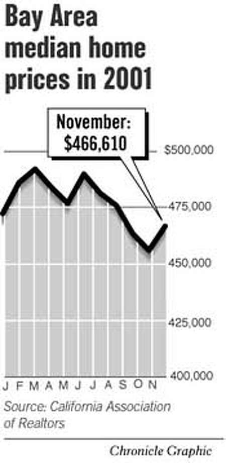 Bay Area Median Home Prices in 2001. Chronicle Graphic