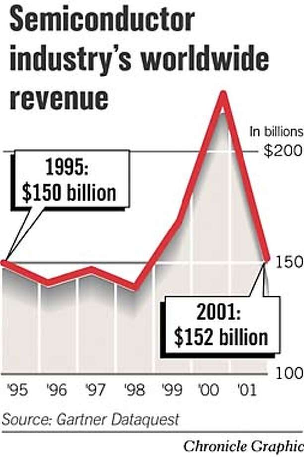 Semiconductor Industry's worldwide Revenue. Chronicle Graphic