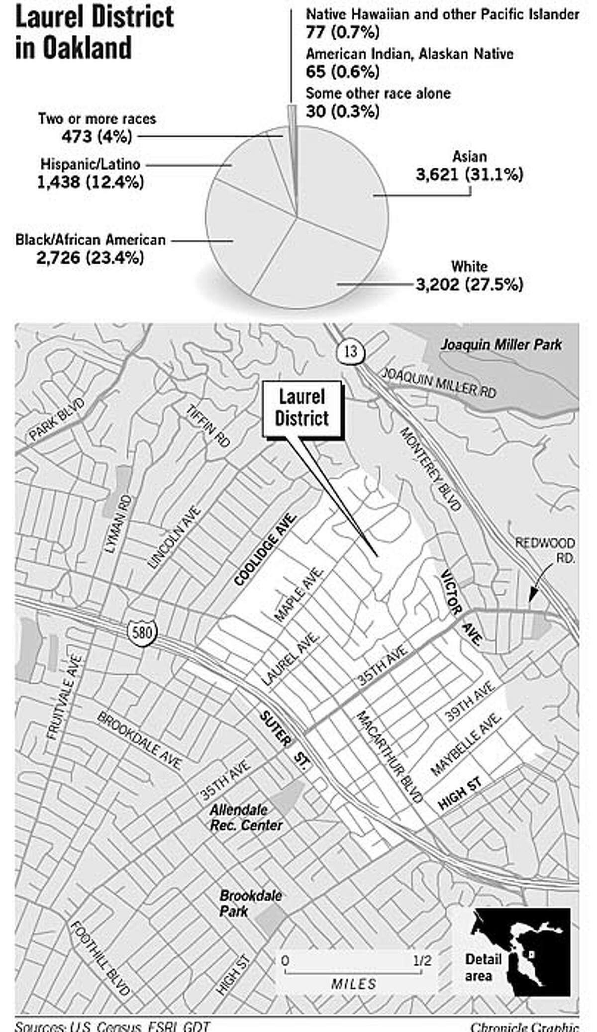 Oakland's Laurel District. Chronicle Graphic