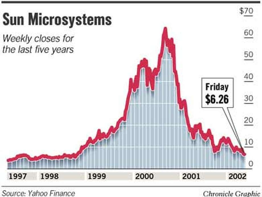 Sun Microsystems. Chronicle Graphic