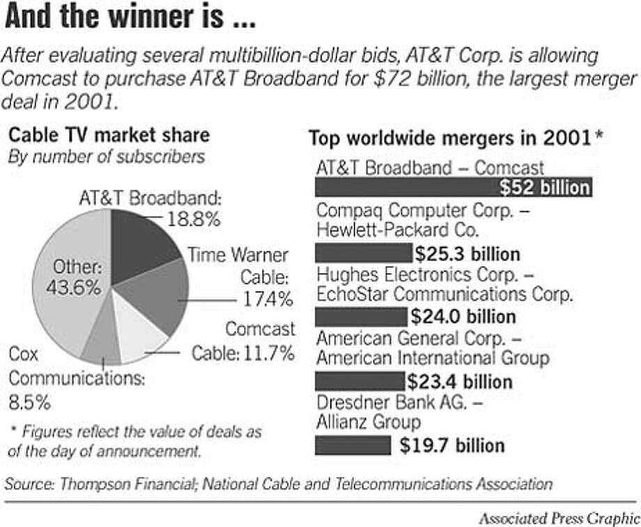 And The Winner Is... Associated Press Graphic