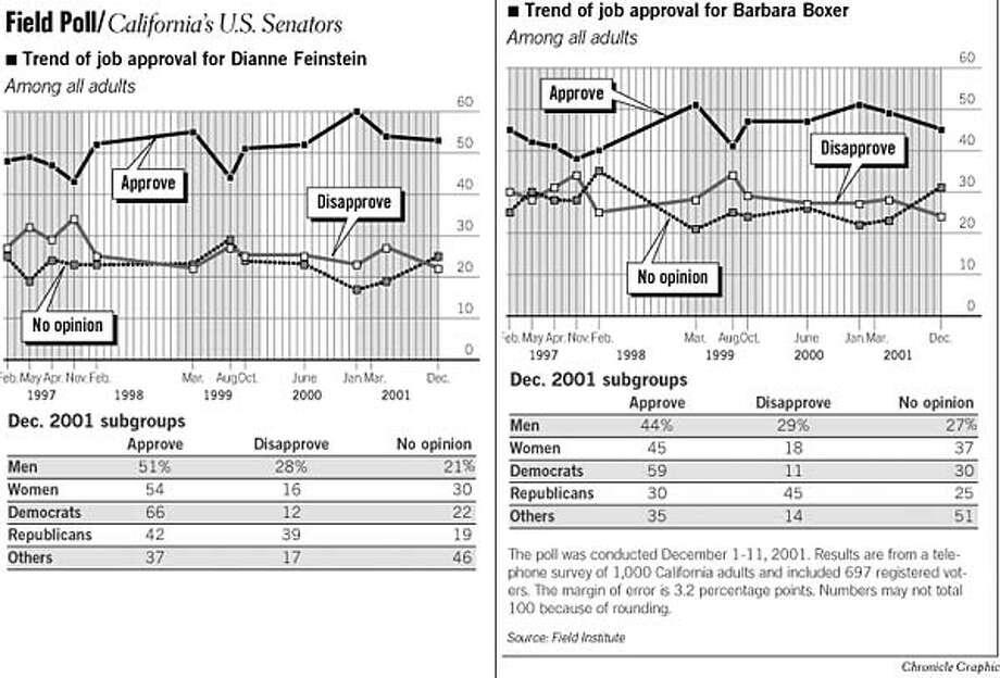 Field Poll / California's U.S. Senators. Chronicle Graphic