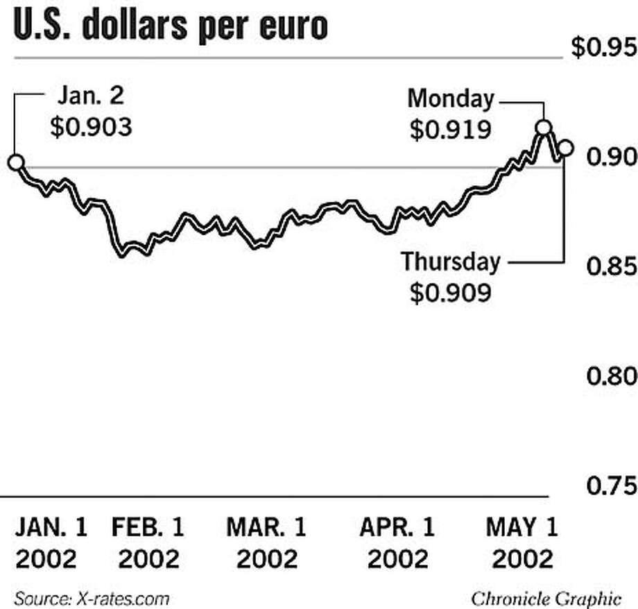 U.S. Dollars Per Euro. Chronicle Graphic