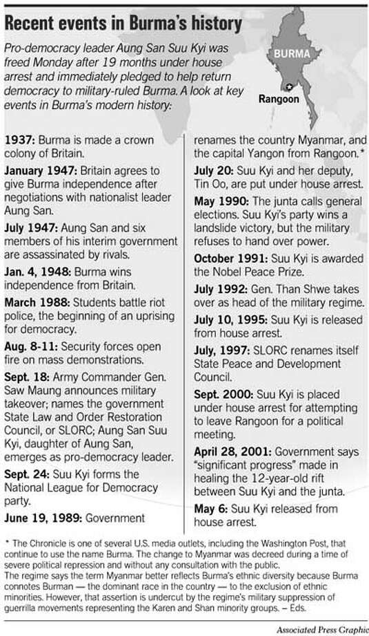 Recent Events In Burma's History. Associated Press Graphic