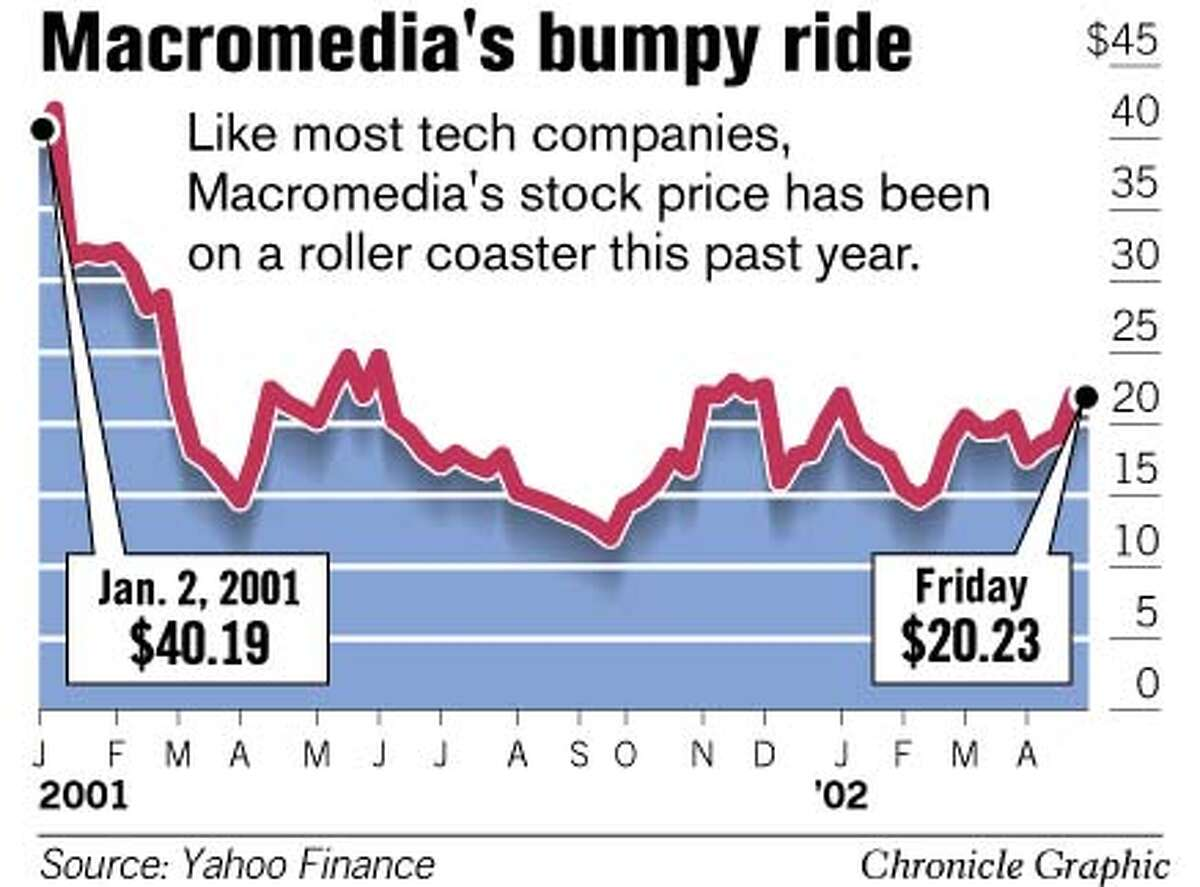 Macromedia's Bumpy Ride. Chronicle Graphic