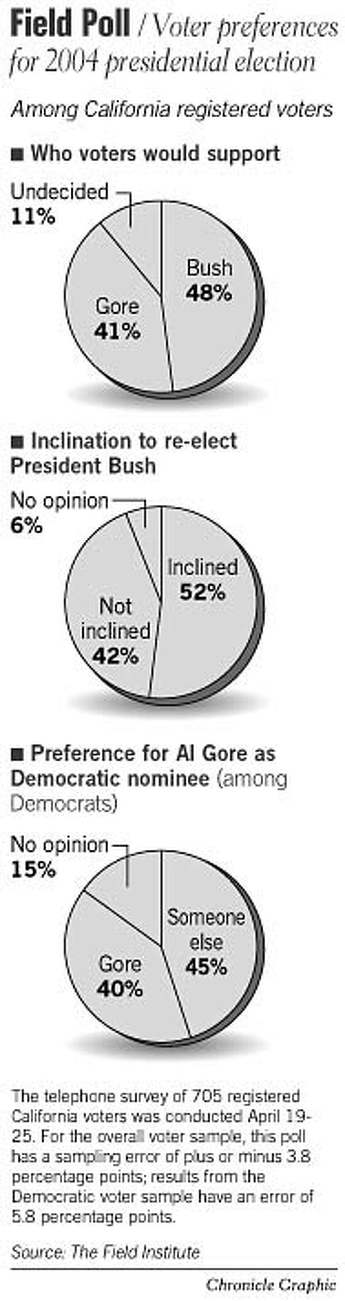 Field Poll: Voter Preferences For 2004 Presidential Election. Chronicle Graphic