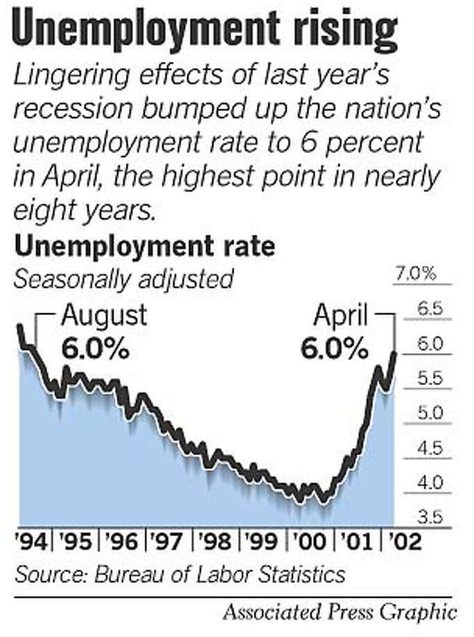 Unemployment Rising. Associated Press Graphic