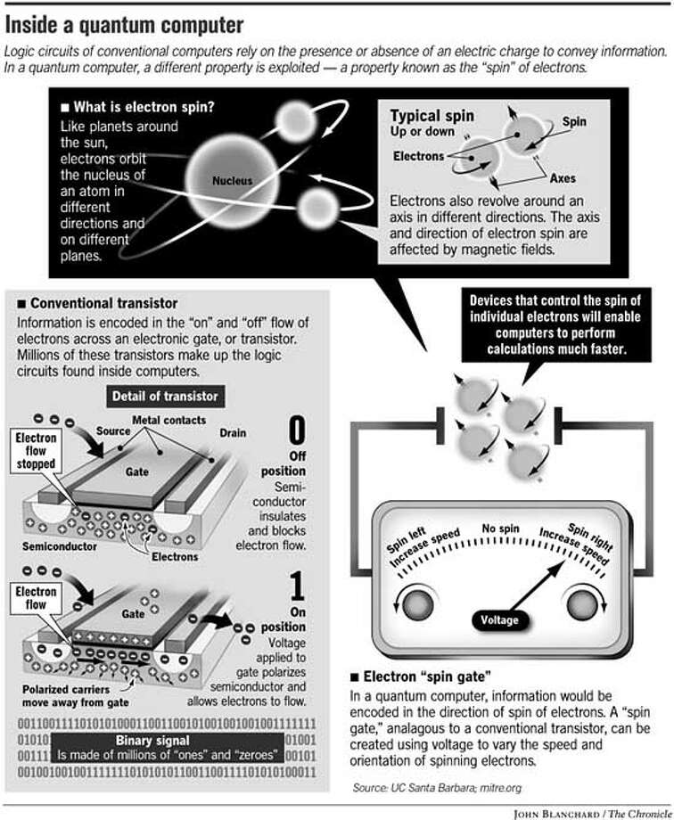 Inside a Quantum Computer. Chronicle graphic by John Blanchard