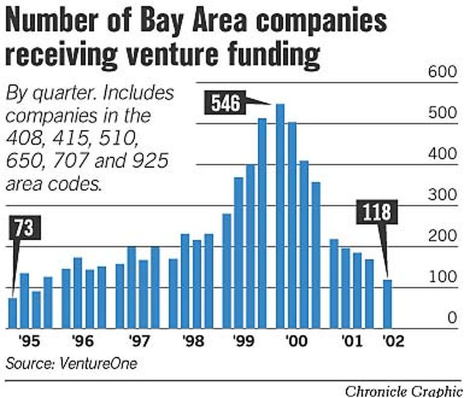 Number of Bay Area Companies Receiving Venture Funding. Chronicle Graphic