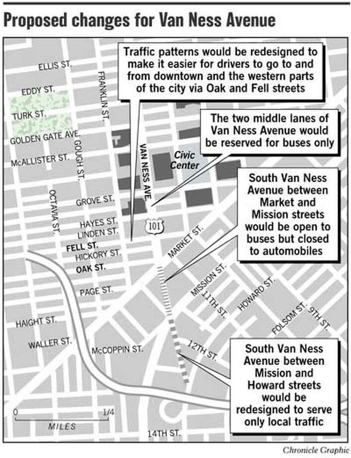 Proposed Changes for Van Ness Avenue. Chronicle Graphic