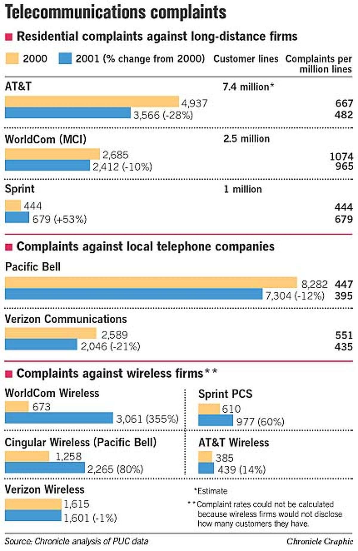 Telecommunications Complaints. Chronicle Graphic