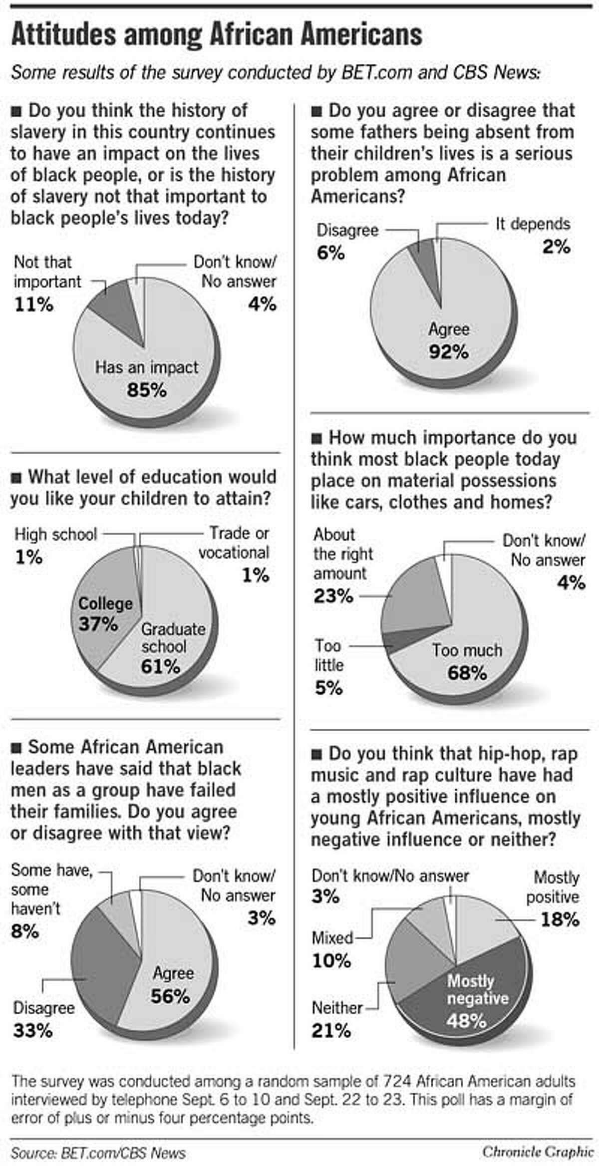 Attitudes Among African Americans. Chronicle Graphic
