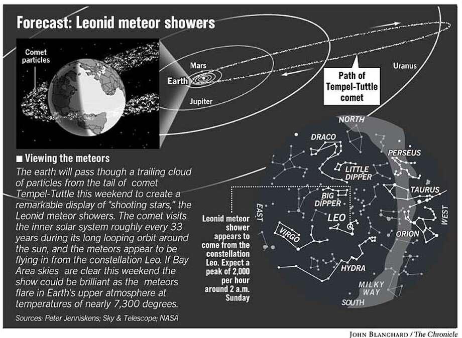 Leonid Meteor Shower 2001 Leonid Meteor Showers