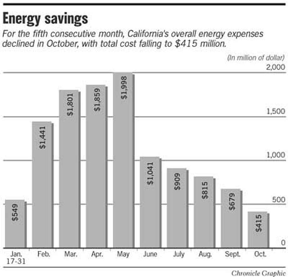 State energy spending plunges / Water official trumpets