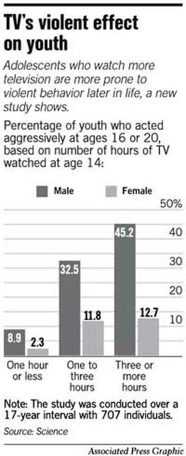 TV's Violent Effect On Youth. Associated Press Graphic