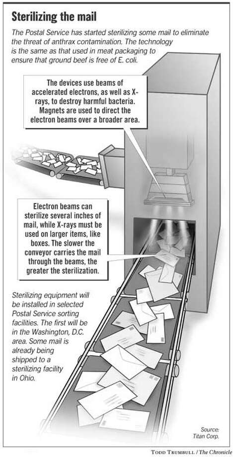 Sterilizing the Mail. Chronicle graphic by Todd Trumbull