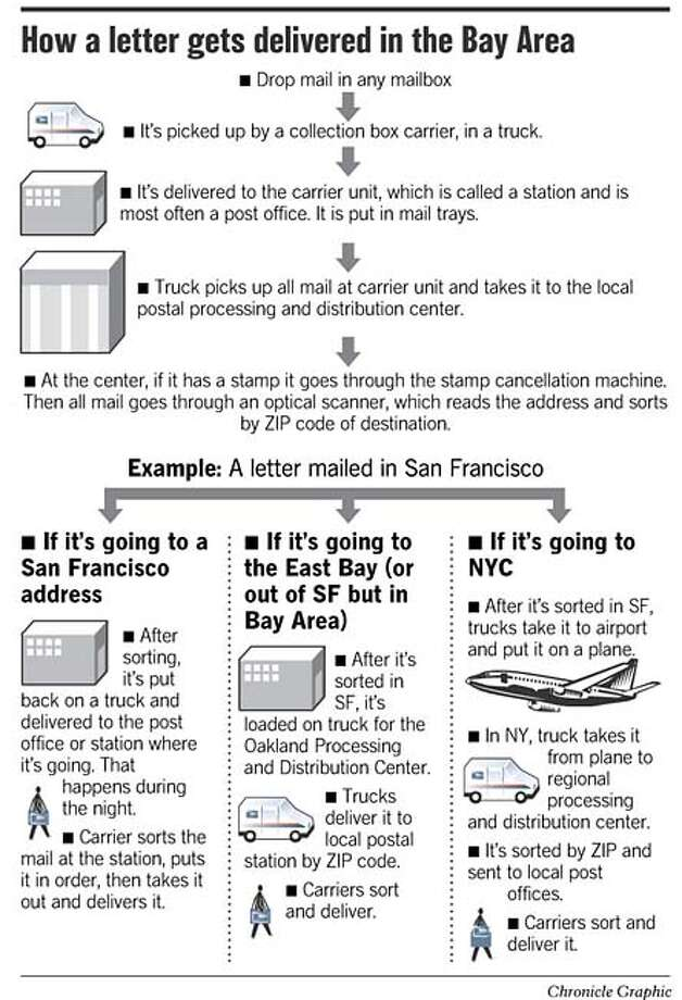 How a Letter Gets Delivered to the Bay Area. Chronicle Graphic