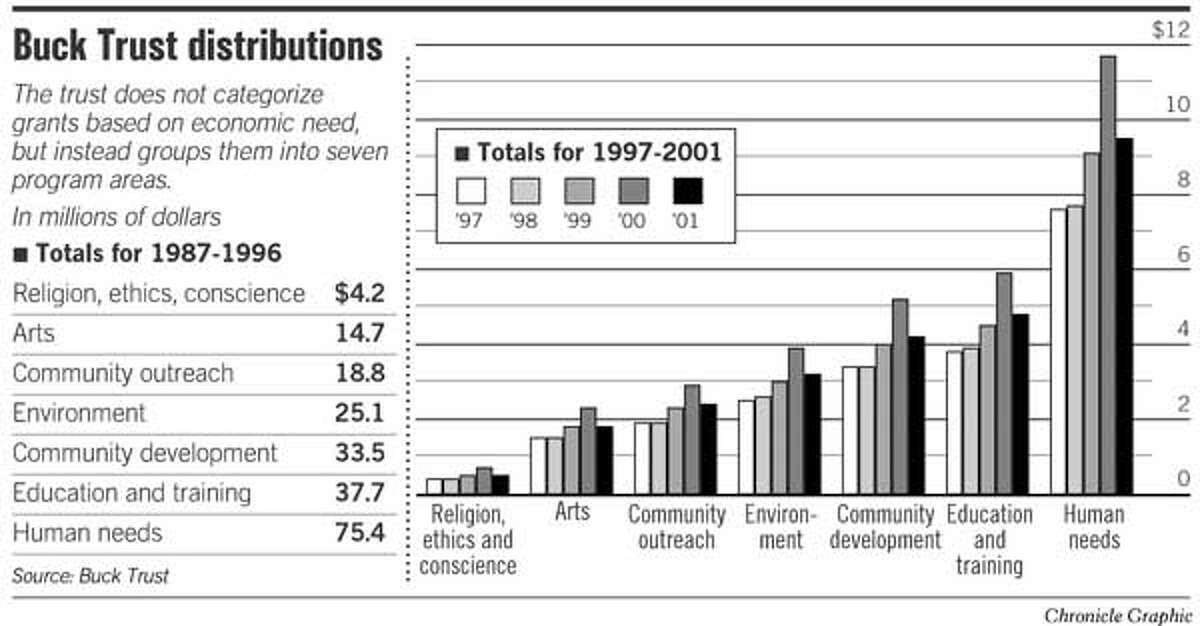 Buck Trust Distributions. Chronicle Graphic